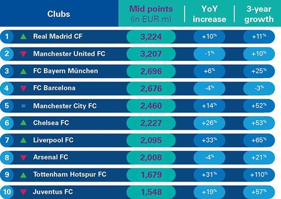 Real Madrid Take Manchester United's Enterprise Value Crown